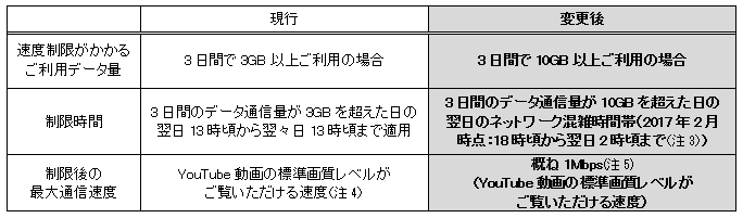 WiMAX2+速度制限新ルール