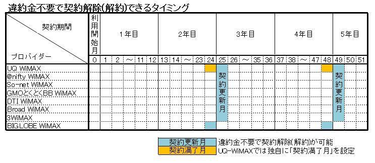 WiMAX違約金不要で契約解除できるタイミングまとめ