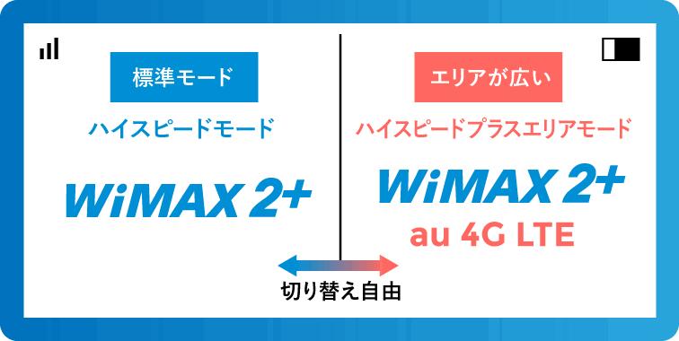 WiMAX「ハイスピードモードとハイスピードプラスエリアモード」