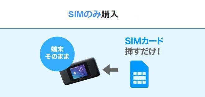 UQ WiMAX「WiMAXでSIMのみ契約」